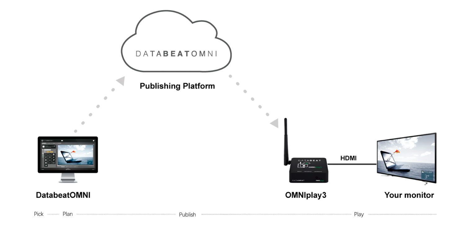 Databeat OMNIplay3 - How does it work